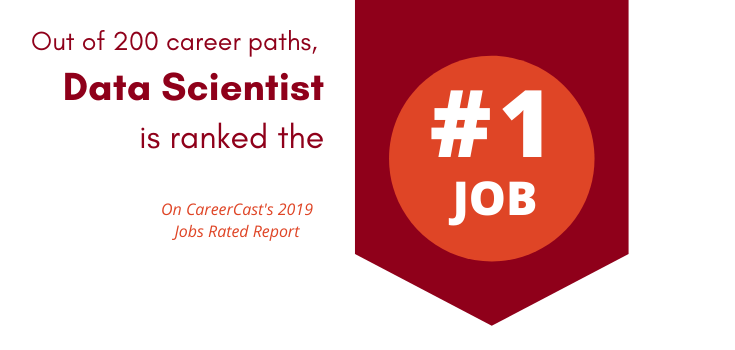 Out of 200 career paths, Data Scientist is ranked the #1 job on CareerCast's 2019 jobs Rated Report.