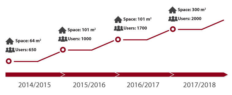 2014/2015: Space: 64m2 / Users: 650 - 2015/2016: Space: 101m2 / Users: 1000 - 2016/2017: Space: 101m2 / Users: 1700 - 2017/2018: Space: 300m2 / Users: 2000