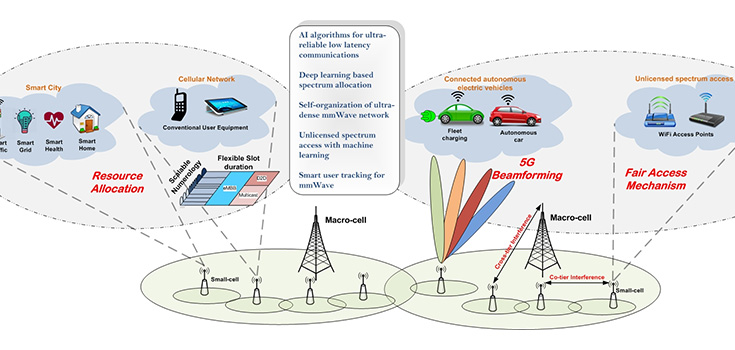 diagram showing elements of Melike Erol Kantarci's work in 5g networks
